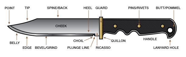 Diagram Of Knife Blade Anatomy